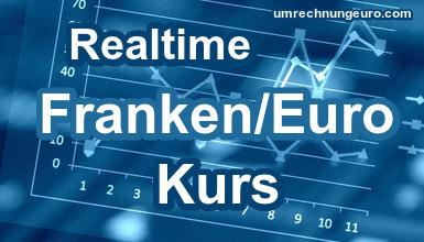 Schweizer Franken Euro Kurs Realtime