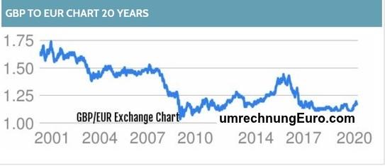 Pfund zu Euro 20 Year-Chart