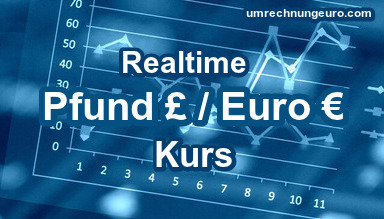 Pfund/Euro Kurs Realtime